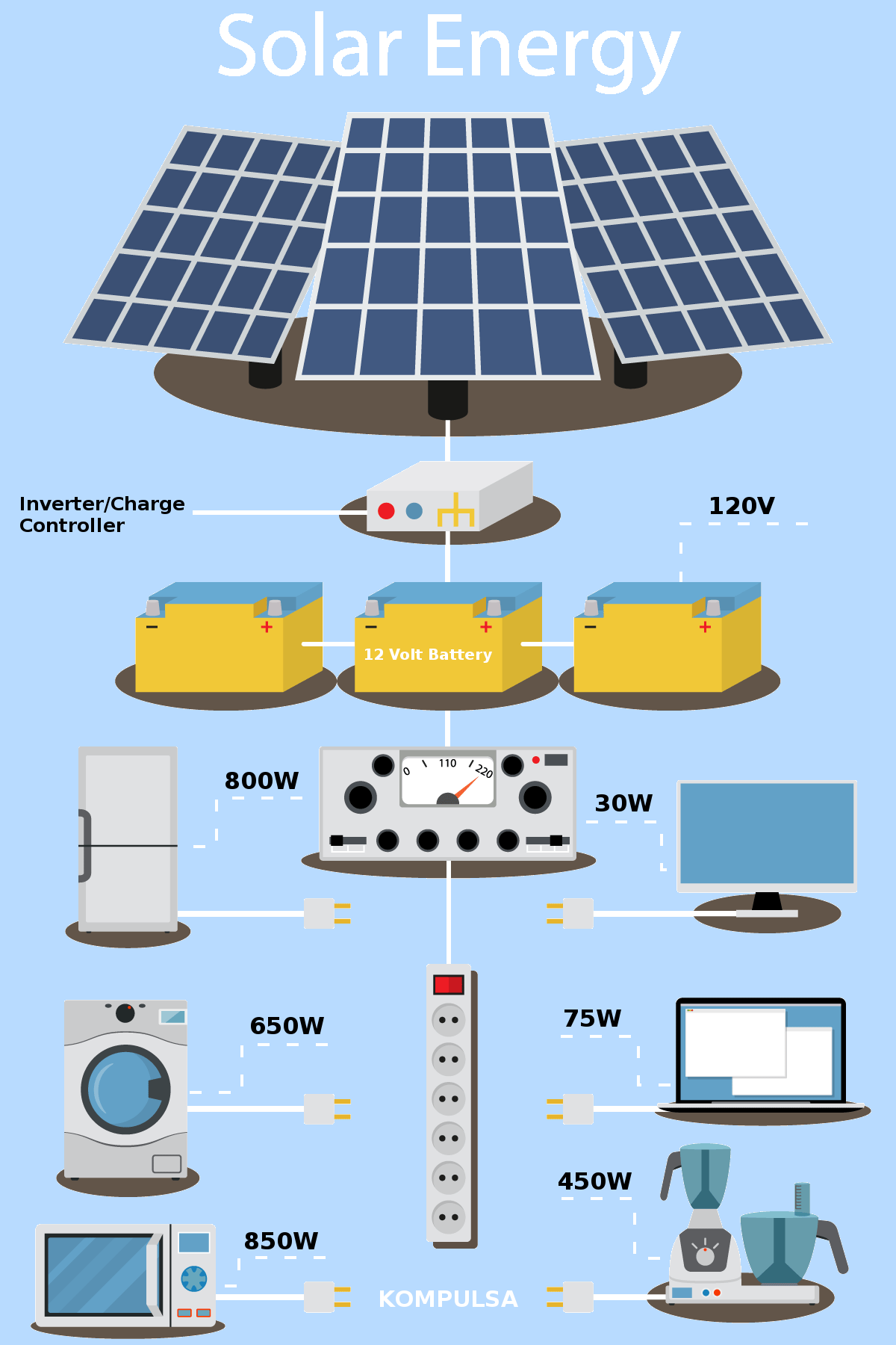 What Solar Panels Are Made Of And How Do They Work In 2020 Solar Solar Power Energy Solar Panels