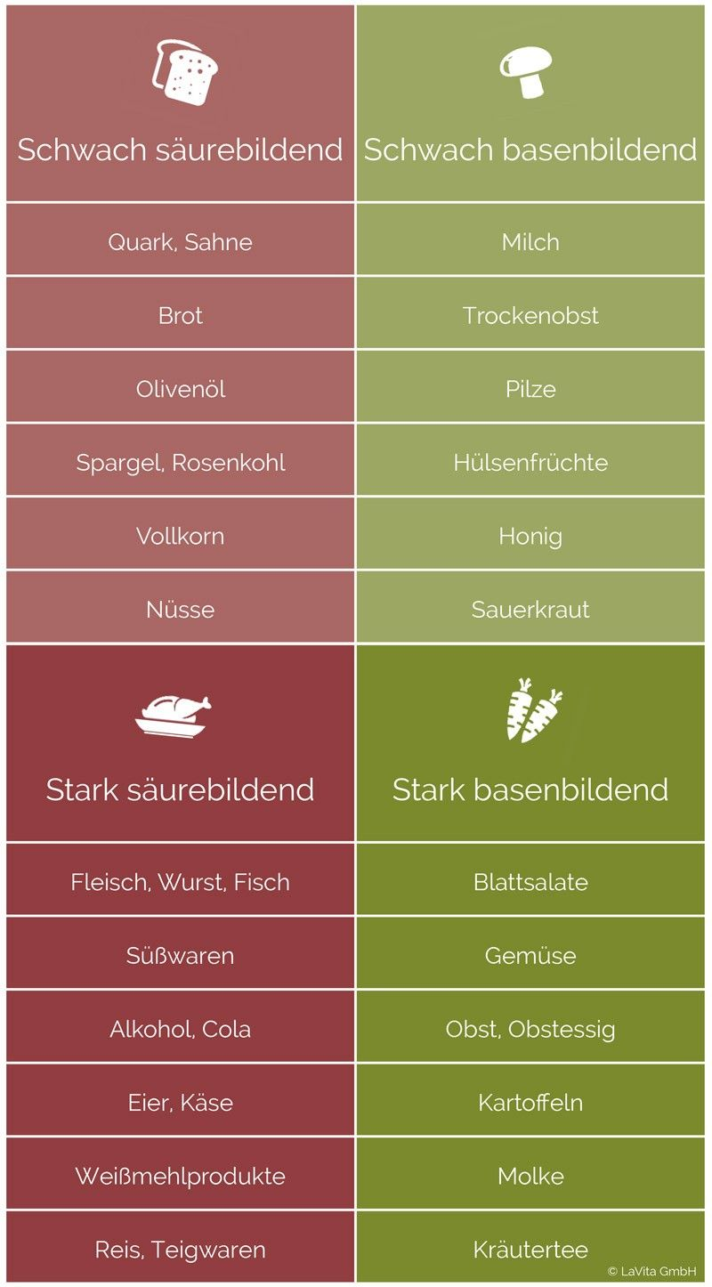 Säure-Basen-Tabelle: Welche Lebensmittel sind säurebildend?
