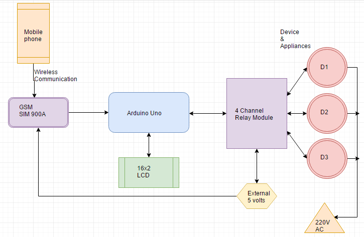 Block Diagram Of Gsm Based Home Automation Using Arduino Arduino