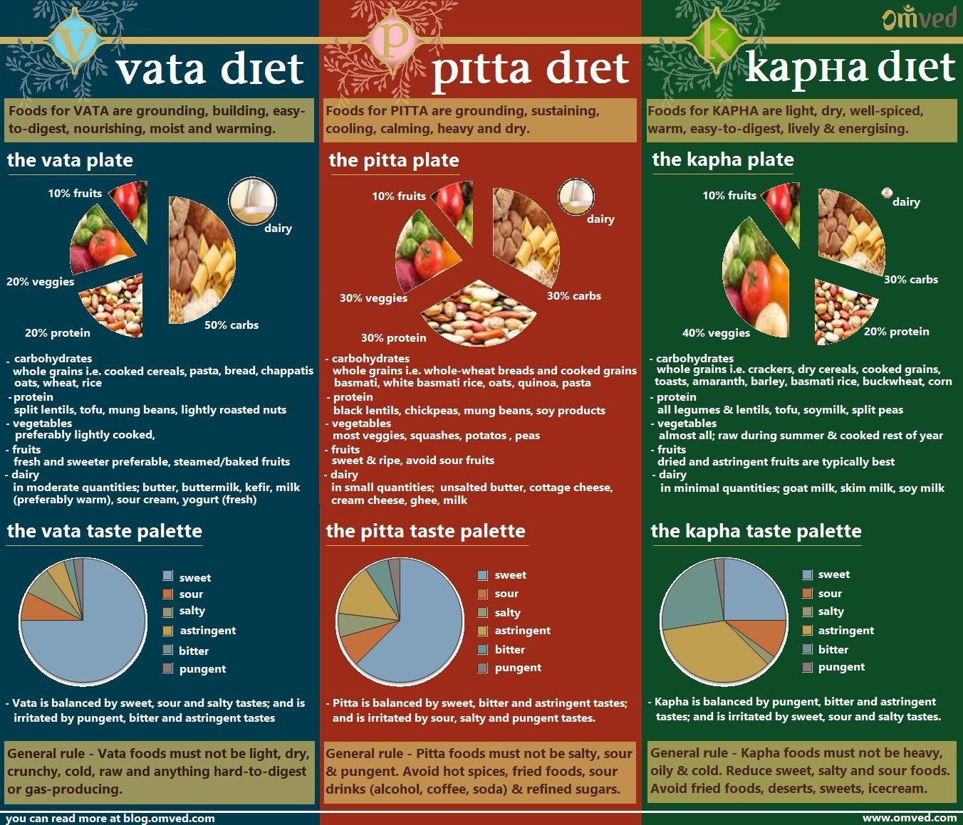 Ayurveda Dosha Diet - Food is one of the most important aspects of ...
