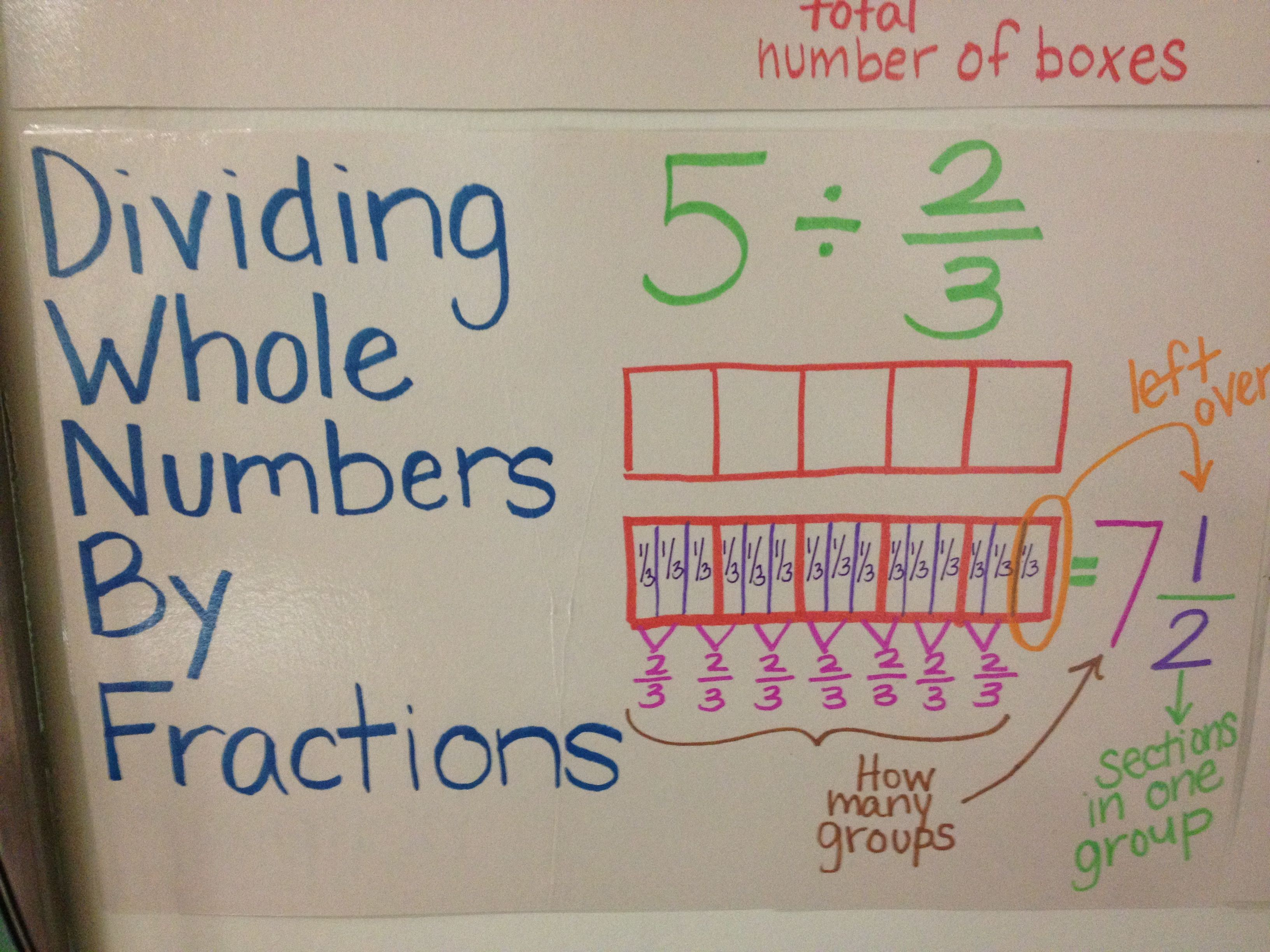 Dividing Fractions By Whole Numbers With Images