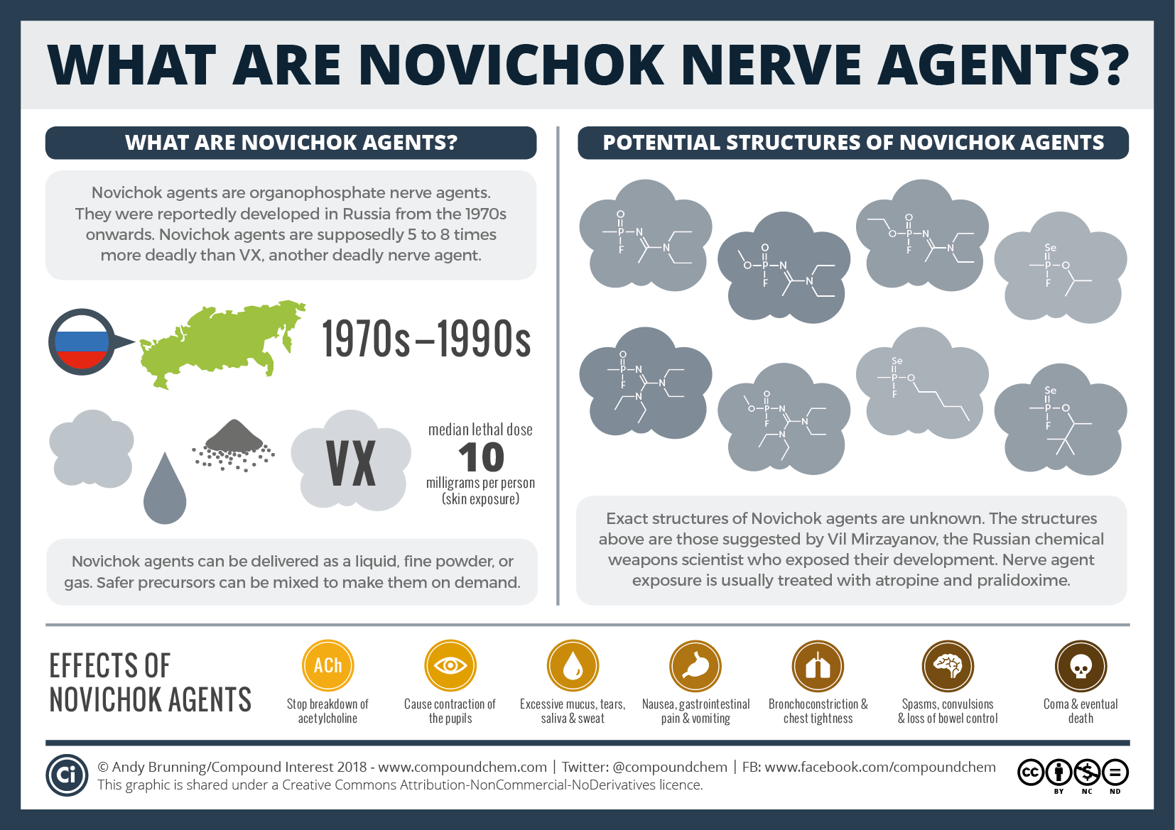 What Are Novichok Agents What We Do Know About Them The