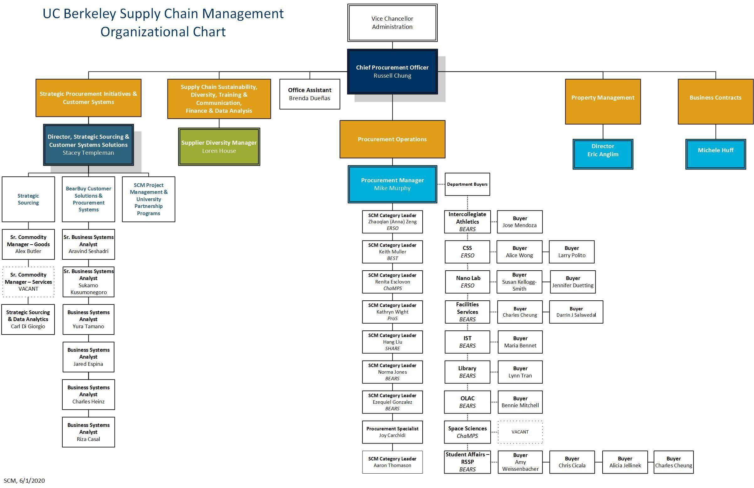Organization Chart Supply Chain Management Organization Chart Supply Chain Management Chain Management Supply chain flow chart template