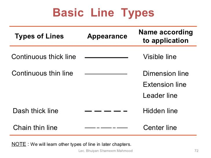 Found on Google from slidesharenet type of drawing lines - line leader