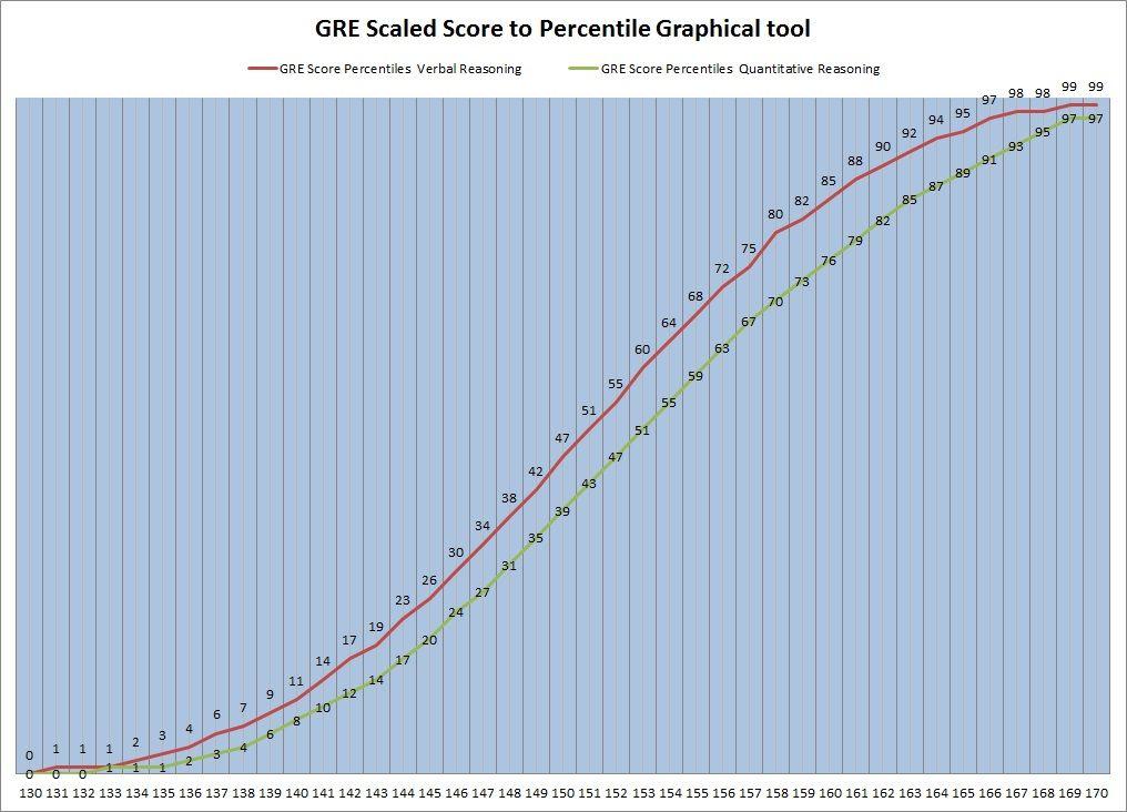Gre Score Percentiles Convert Raw Scores Into
