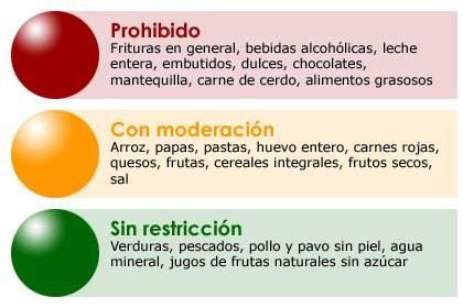 Alimentos prohibidos, consumidos con moderación y sin restricción
