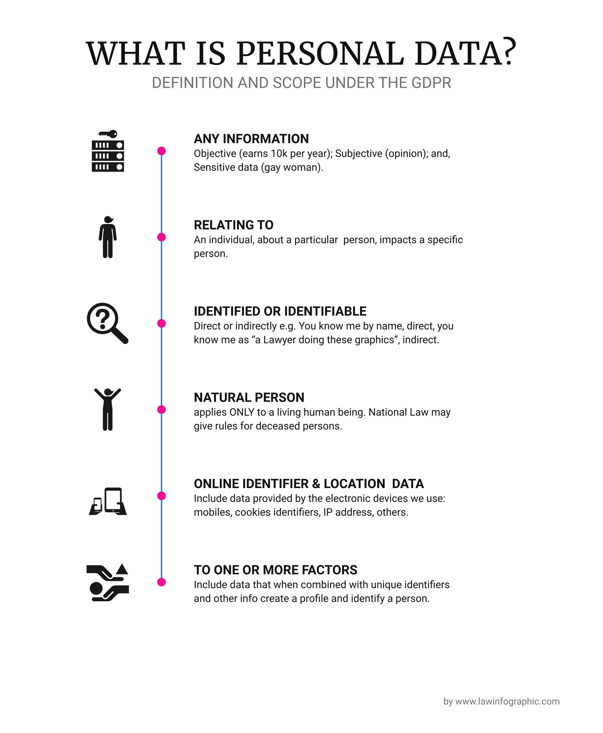 What Is Personal Data Law Infographic Computertips Monografia Seguranca Tecnologia