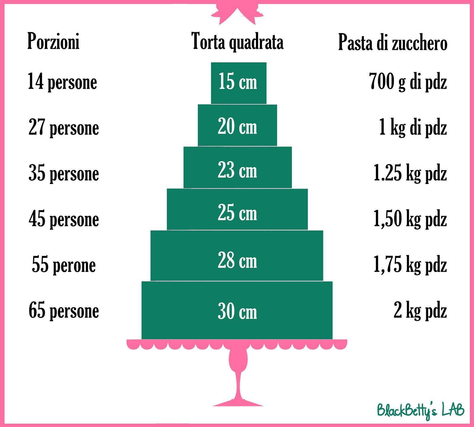 Dolci e cucina - Ricetta Pasta di zucchero