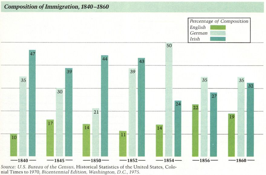an analysis of the german immigration in the united states The history of immigration to the united states  irish and german catholic immigration was  the commission's 40-volume analysis of immigration.