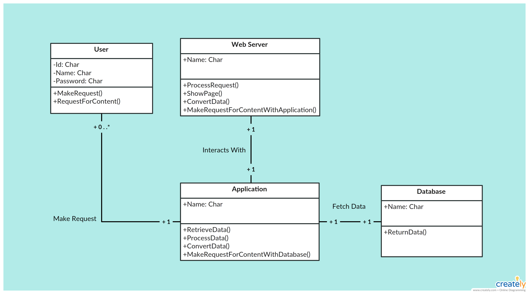 Content Management System - Class Diagram. Click on the image to use ...