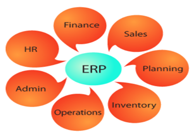 Erp Software Can Be Defined As An Integrated System That Is Used