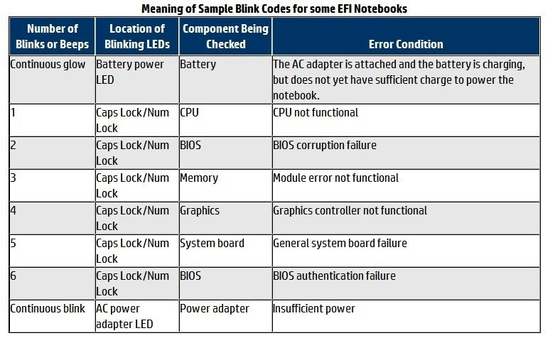 Troubleshoot HP Laptop LED Beep Codes or Blink Codes | DIY