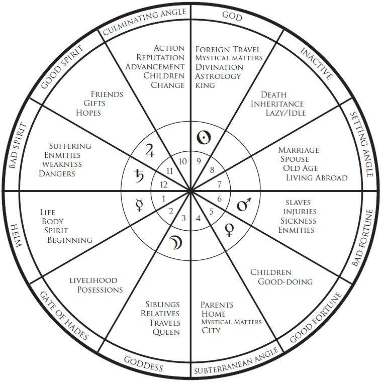 Astrological Houses Astrology Saturn Return Birth Chart