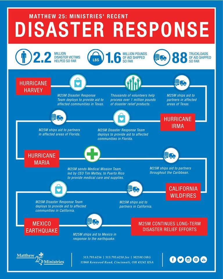 Thank You For Helping Us Serve Those In Need In The Span Of A Few Months We Have Seen The Effects Of Multiple Devasta Disaster Response Matthew 25 Disasters