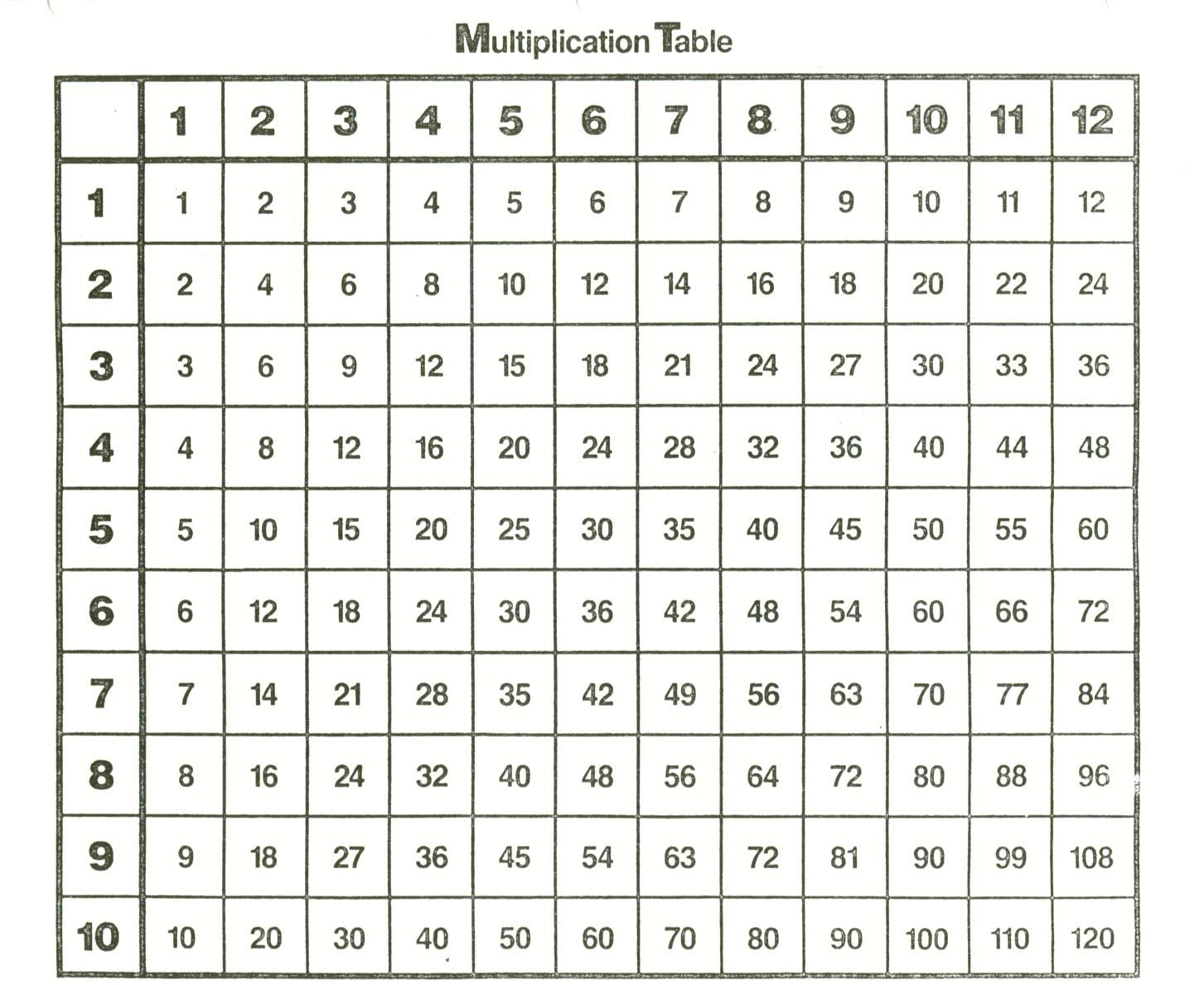 Free Printable Multiplication Table 1 12