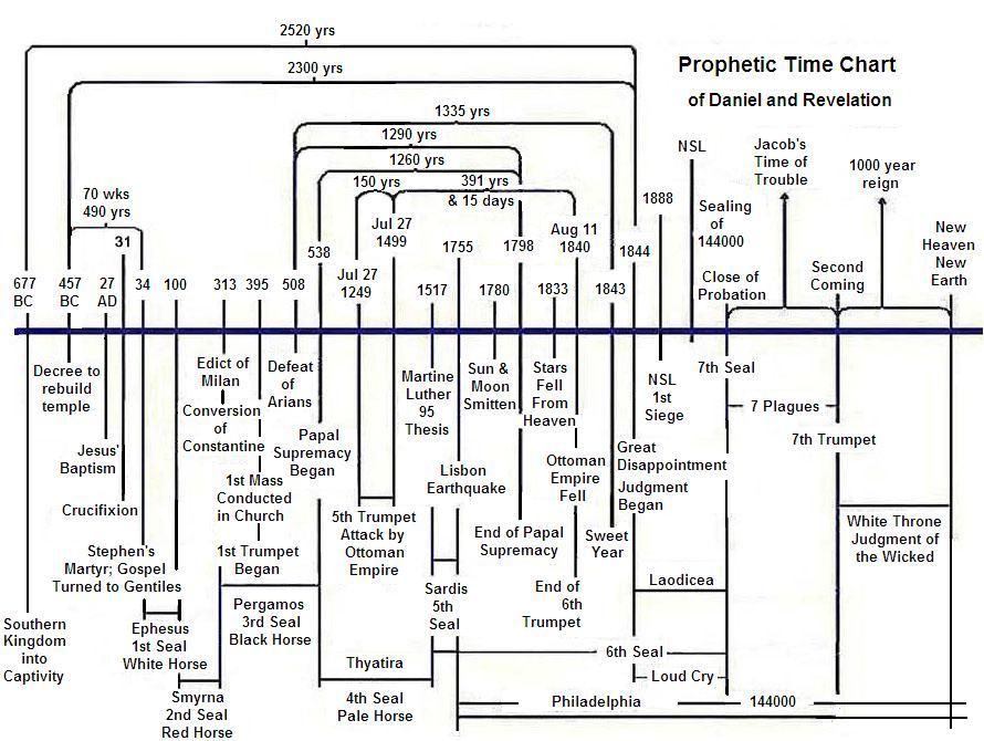 For SDAs: Prophetic time chart of Daniel and Revelation
