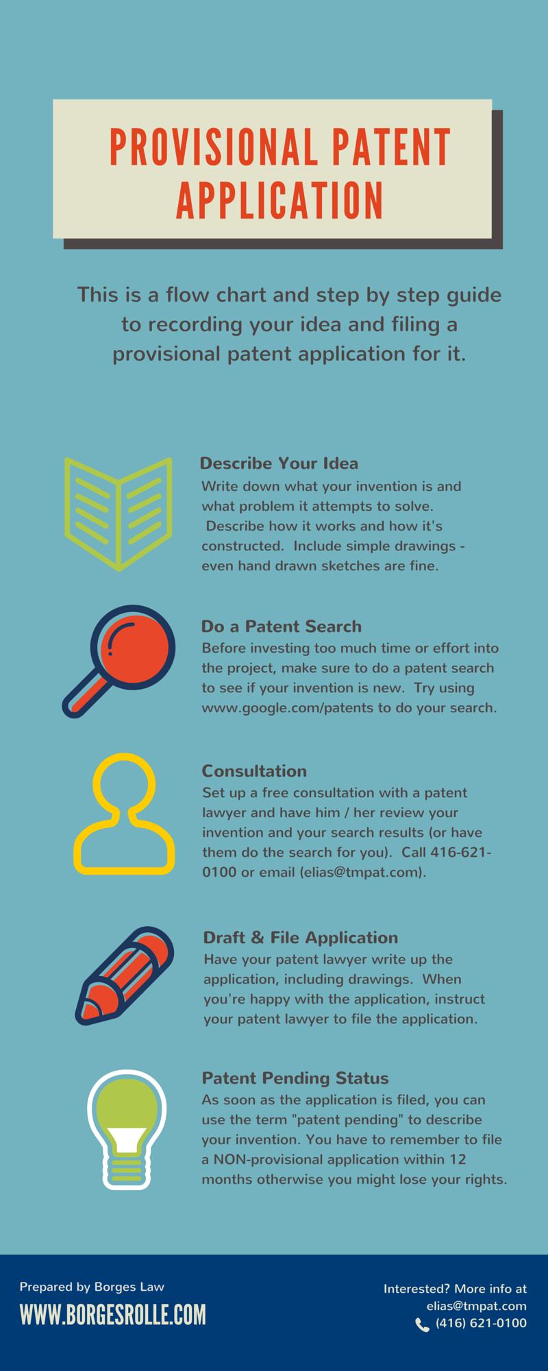 Provisional Patent App Patent Registration Provisional Patent Application Patent Application
