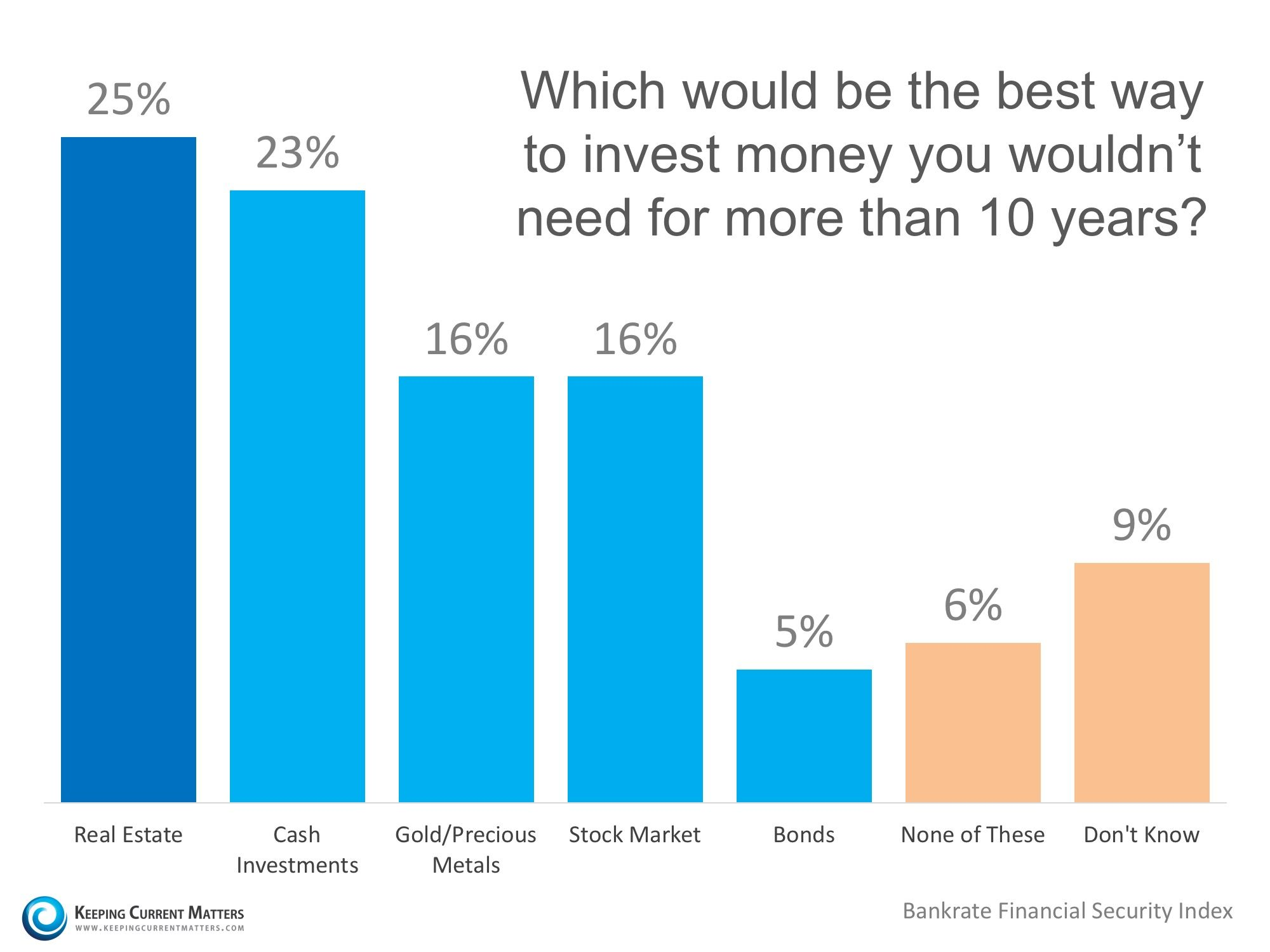 Americans believe real estate is best longterm investment