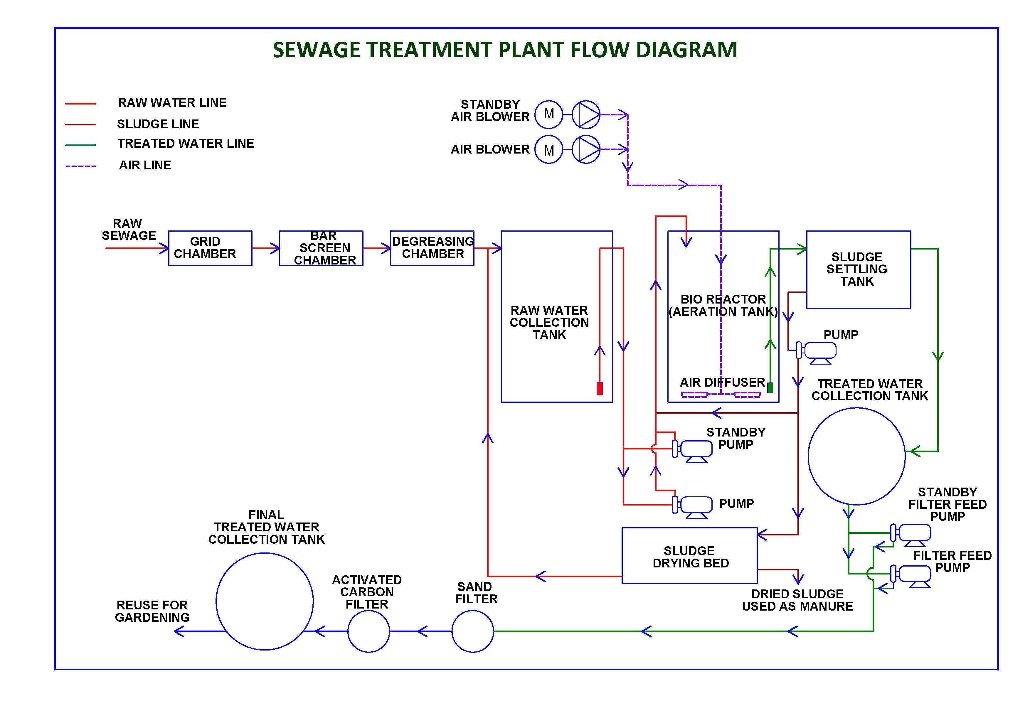 Pin By Nicoles Water Treatment On General Sewage Treatment Blockchain Sewage Treatment Plant