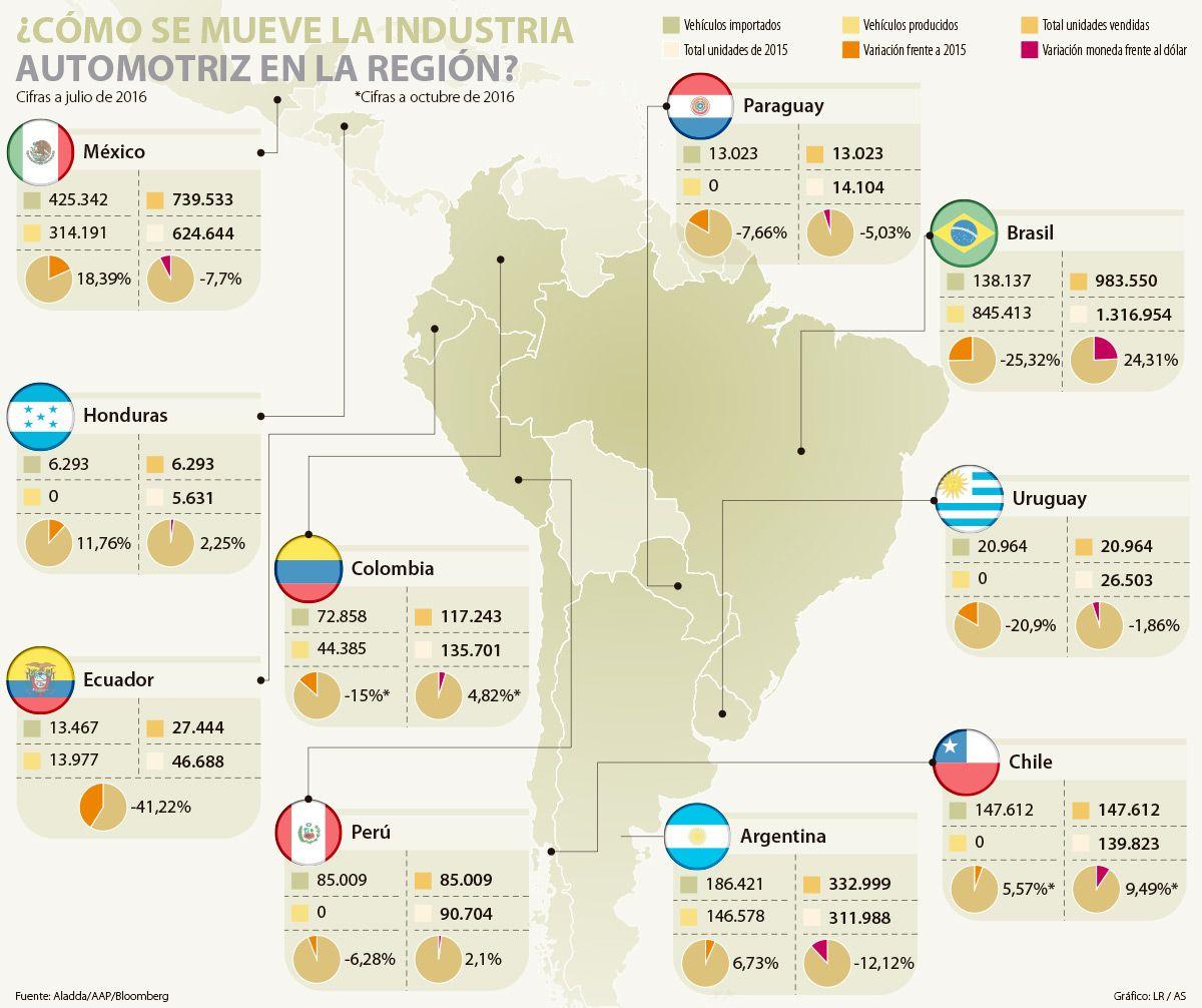 Ecuador, donde más cayó la venta de carros
