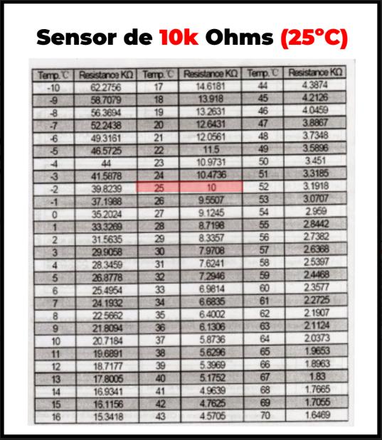 Termistor ntc 10k tabla