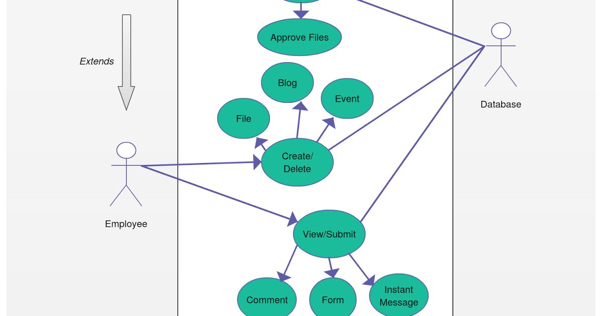Wheel Loader Wiring Diagrams In 2021 Diagram Pie Chart Map