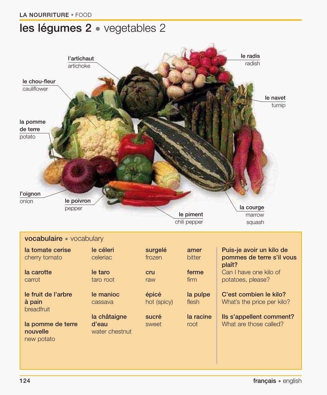 Vocabulaire La Nourriture Les Legumes 2 Vocabulary Food