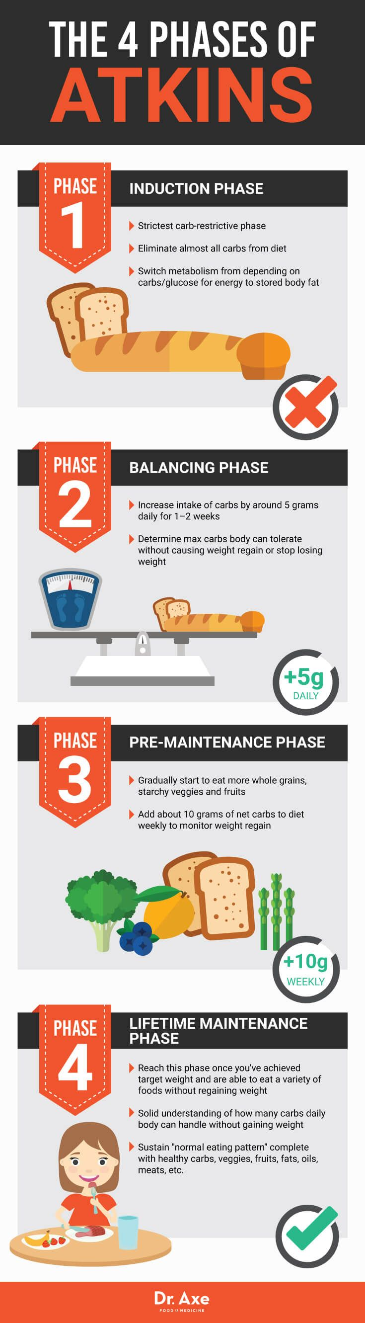 pictures Atkins diet: Know all about this new diet