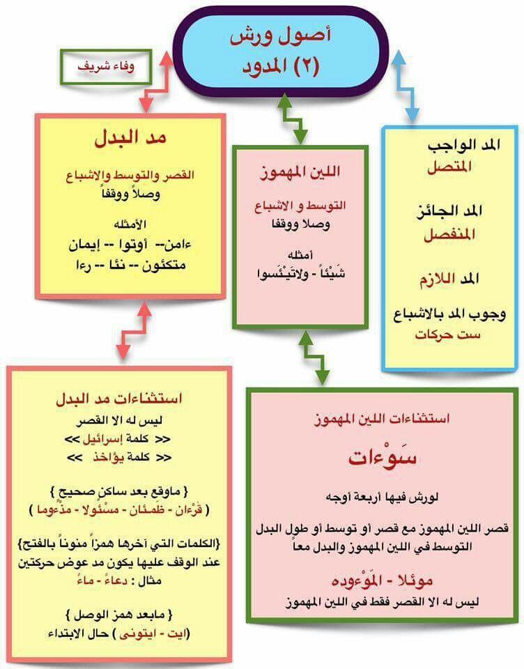المدود لورش Quran Quran Karim Islam Quran