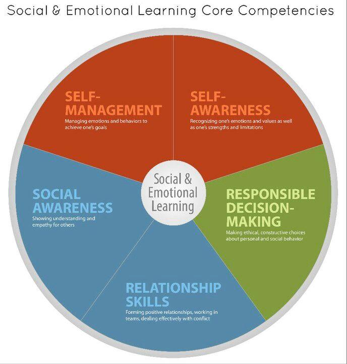 Social Emotional Learning Wheel Social Emotional Learning