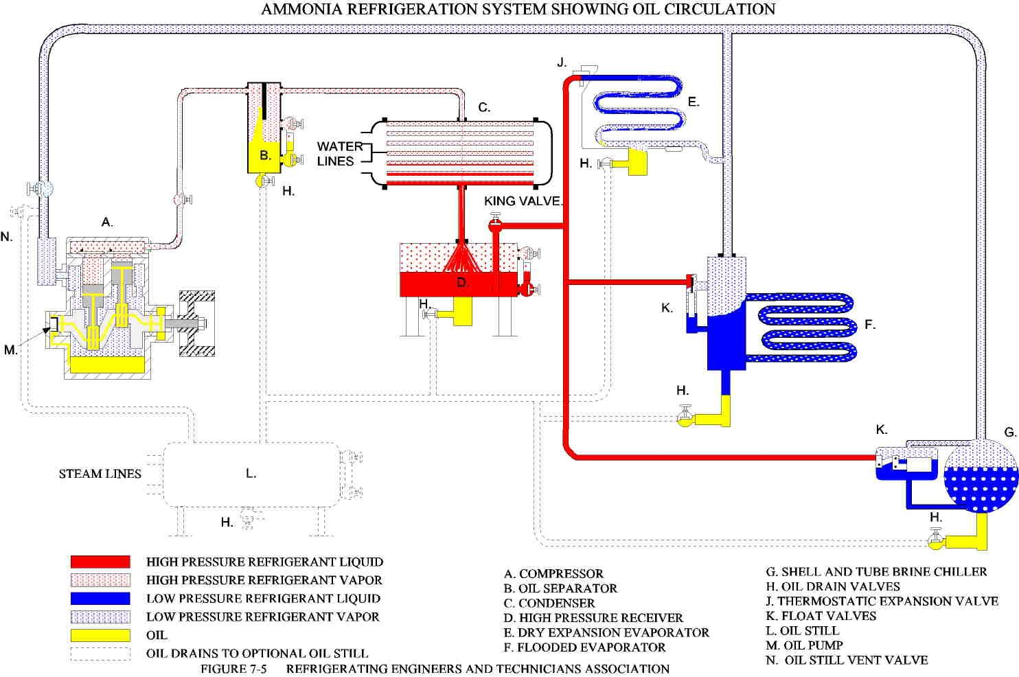 How A Freezer Works Diagram Delco Alternator Wiring External Regulator Ammonia Refrigeration System Google Search Hvac R 기술