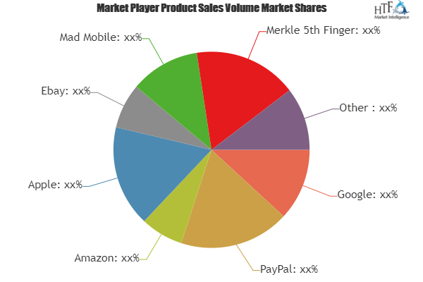 Mobile Commerce Solution Market To See Massive Growth By 2025