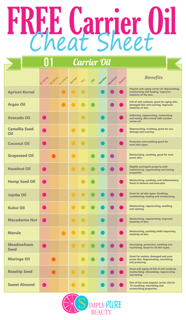 Printable Essential Oils Reference Chart Essential Oils