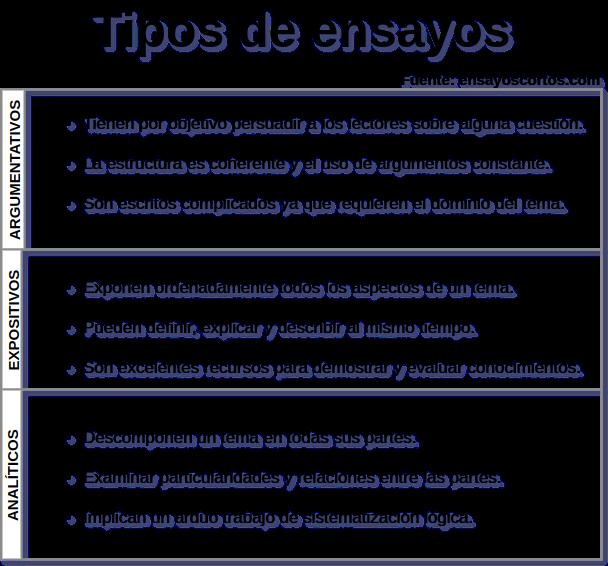 Image Result For Texto Analitico En Forma De Ensayo De Un