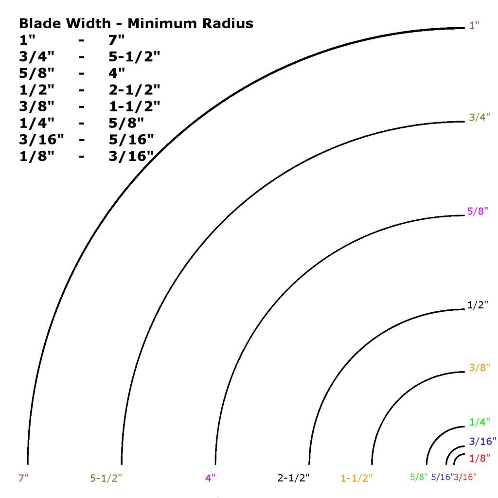 Here U0026 39 S A Bandsaw Blade Radius Chart To Help Determine The Proper Blade Width For When You Are