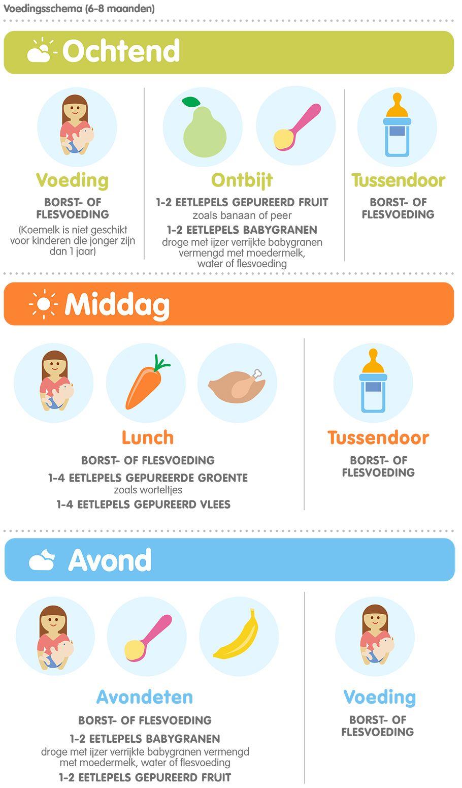 eten kind 6 maanden