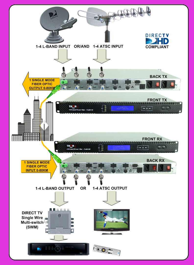 Thor Fiber S 4 Channel L Band Over Fiber Transmitter Tx Receiver Rx Our Units Transport 4 Lnb Satellite Tv Polarities Ove L Band Satellite Tv Satellites