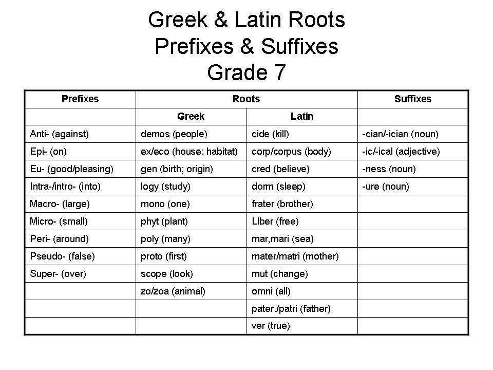 Greek And Latin Roots Grade 7g 960720 Pixels Teaching