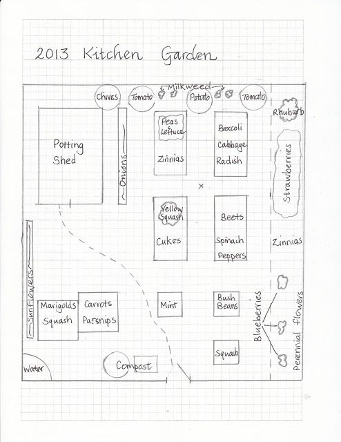 Pams English Cottage Garden Planning And Preparing The Kitchen