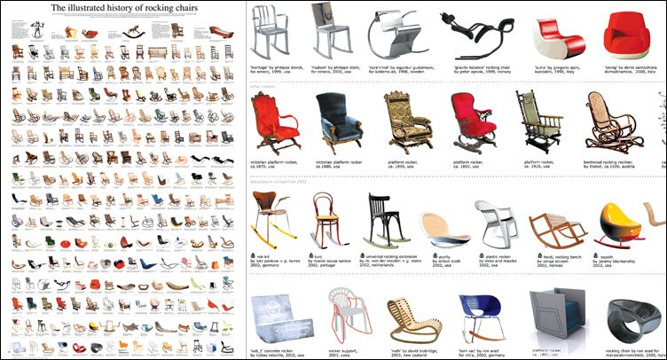 Rocking Chair History of...