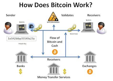 How cryptocurrency bitcoin works