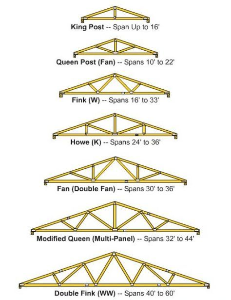 How To Build Wooden Roof Trusses Roof Truss Design Woodworking Roof Trusses