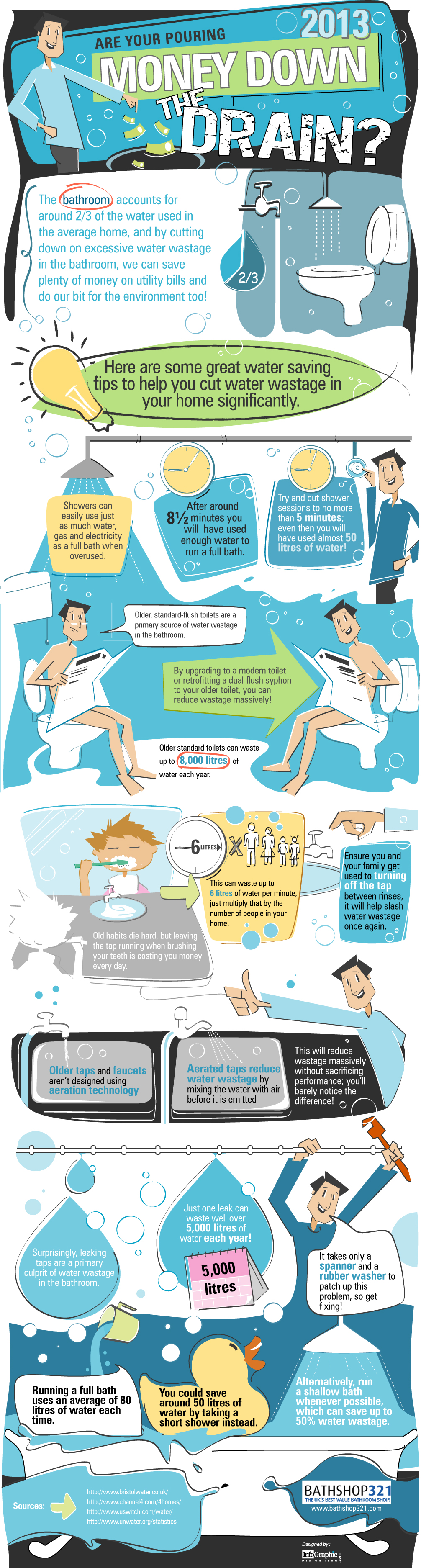 Cut Down On Your Water Usage You Ll Save Money And Help The
