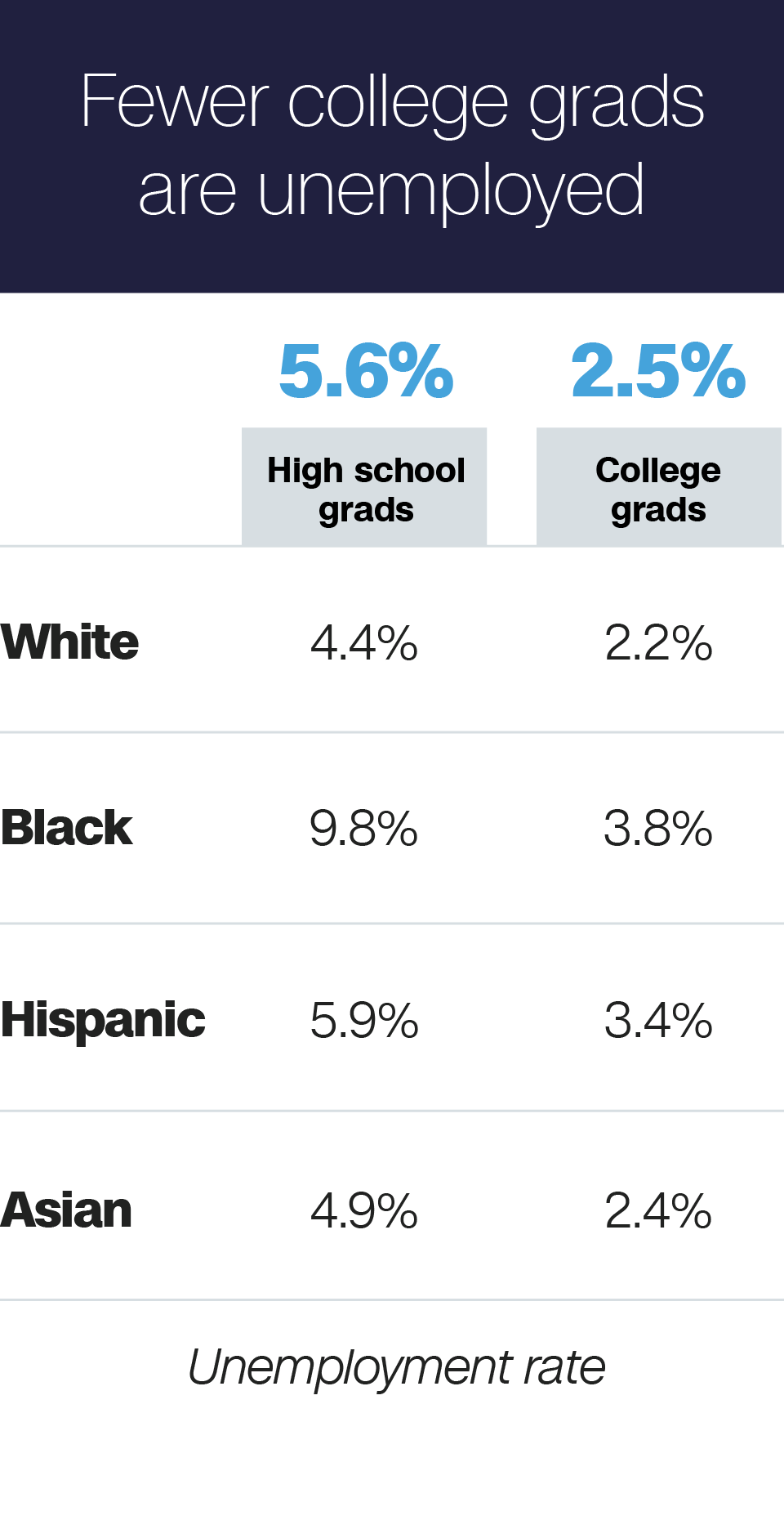 Just How Much Better Off Are College Grads Anyway College