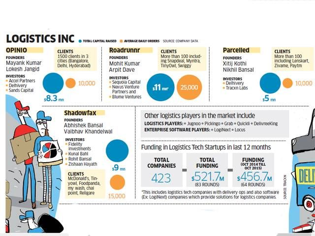 Online retail boom: Logistics cos turn to technology to