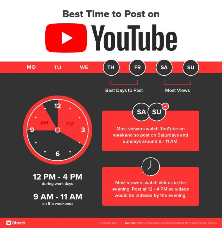 Best Time To Post On Social Media In 2021 Marketing Strategy Social Media Youtube Channel Ideas Youtube Business