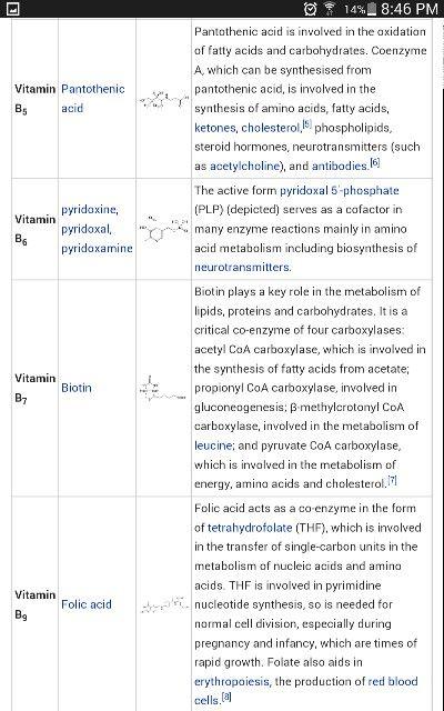 Vitamin B Chart BioChemistry Notes Pinterest Vitamins - amino acid chart