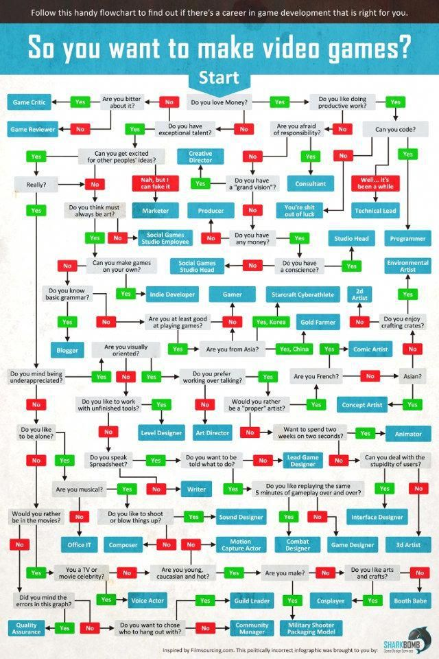 The Video Game Development Career Flowchart Geekologie
