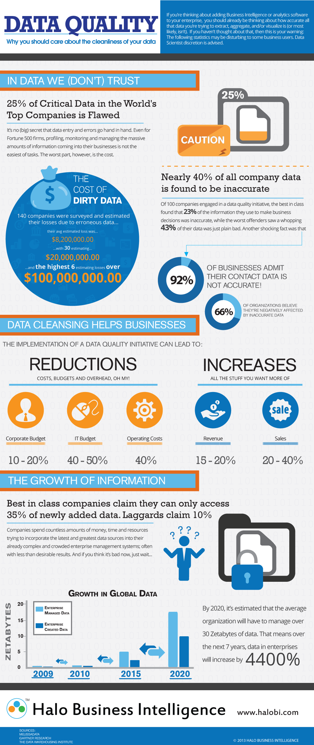 ERP Infographic: Data Quality In BI The Costs And Benefits ...