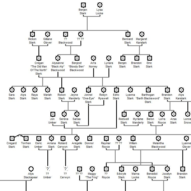 Gut bekannt Game of Thrones Family Tree Mapping Every House in George R. R.  EC97